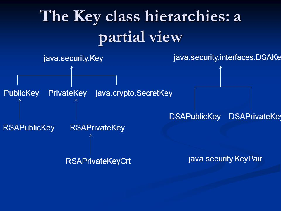 The Key class hierarchies: a partial view java.security.Key PublicKeyPrivateKey java.security.interfaces.DSAKey DSAPrivateKeyDSAPublicKey RSAPrivateKey RSAPrivateKeyCrt RSAPublicKey java.security.KeyPair java.crypto.SecretKey