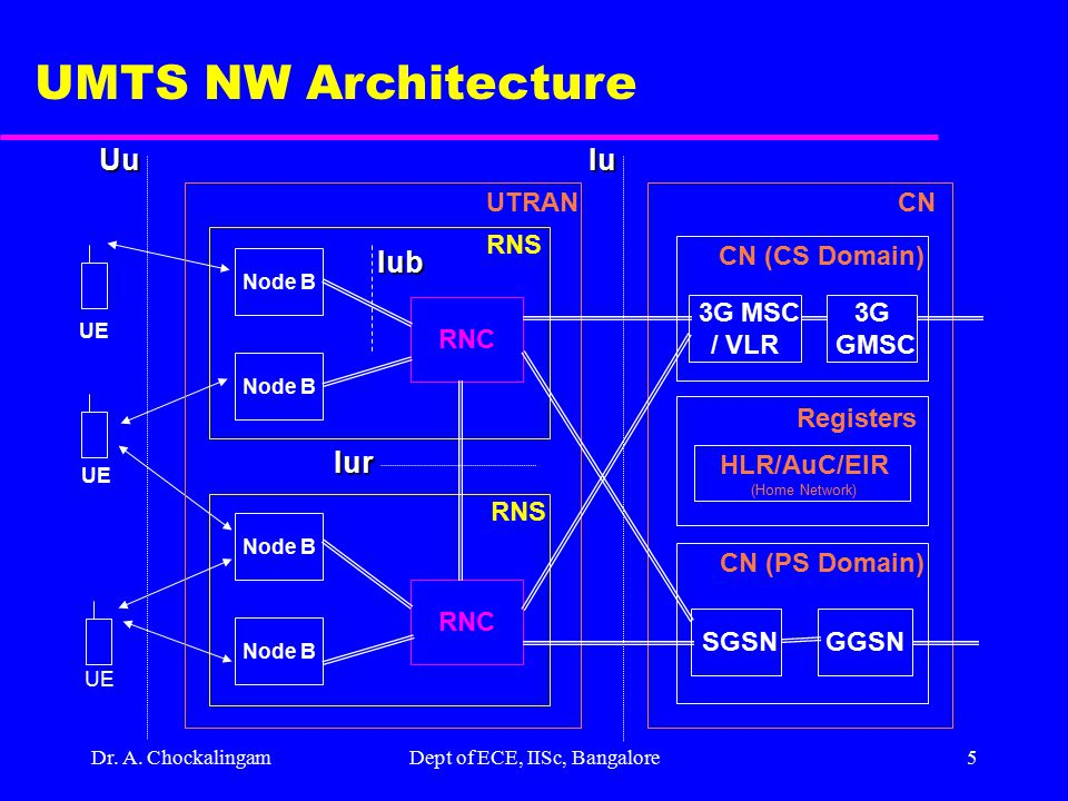 Dr. A. ChockalingamDept of ECE, IISc, Bangalore4 UMTS NW Model USIM Mobile Equipment Access Network Serving Network PS/CS Transit Network CuUuIuYu Use
