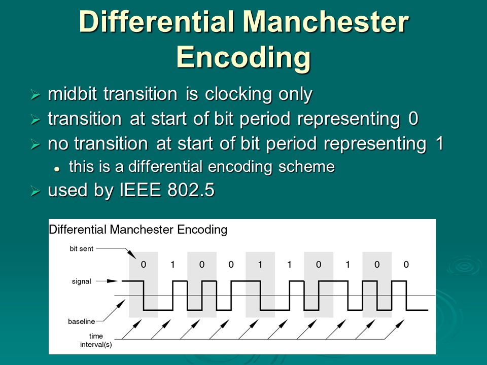 Differential Manchester Encoding  midbit transition is clocking only  transition at start of bit period representing 0  no transition at start of bit period representing 1 this is a differential encoding scheme this is a differential encoding scheme  used by IEEE 802.5