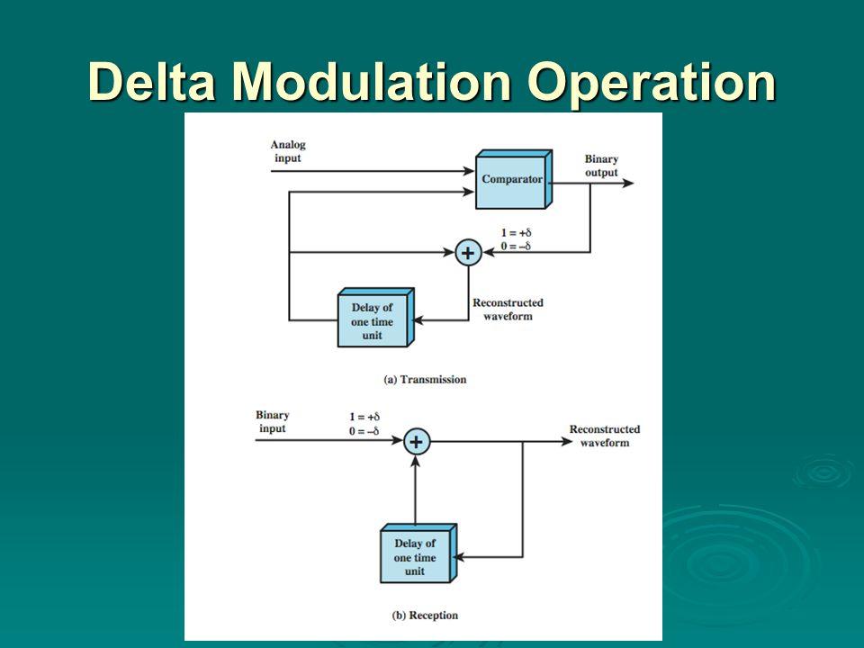 Delta Modulation Operation