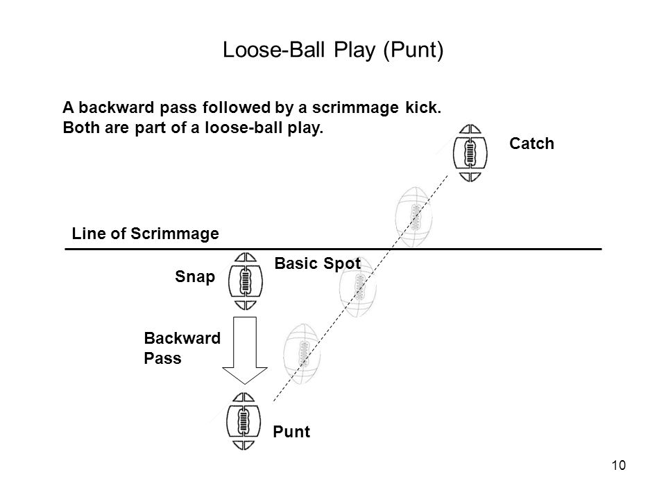 10 Loose-Ball Play (Punt) Basic Spot Line of Scrimmage Punt Catch Snap Backward Pass A backward pass followed by a scrimmage kick.
