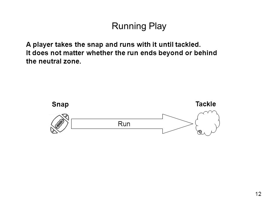 12 Running Play Run Snap A player takes the snap and runs with it until tackled.