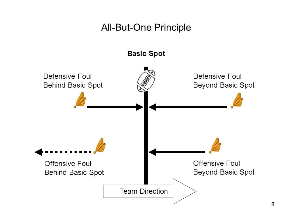 8 All-But-One Principle Basic Spot Team Direction Defensive Foul Beyond Basic Spot Defensive Foul Behind Basic Spot Offensive Foul Beyond Basic Spot Offensive Foul Behind Basic Spot