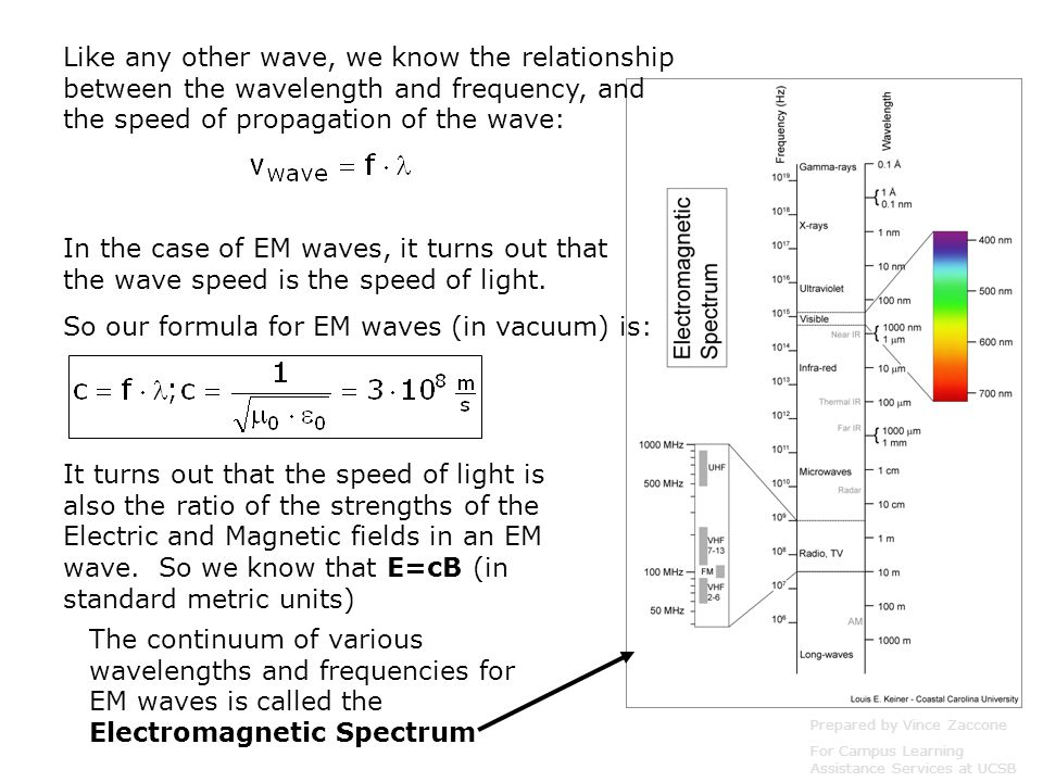 Like any other wave, we know the relationship between the wavelength and frequency, and the speed of propagation of the wave: In the case of EM waves,