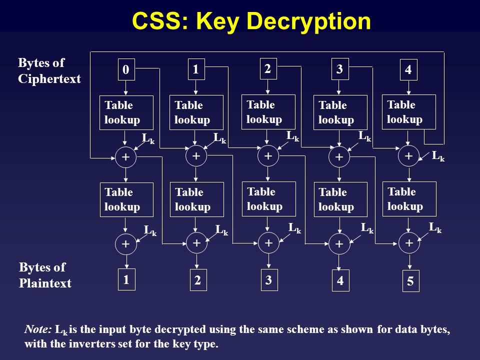 CSS: Key Decryption 1 3 0 2 4 2 4 1 3 5 Bytes of Ciphertext Bytes of Plaintext Table lookup + ++ + + + ++ + + LkLk LkLk LkLk LkLk LkLk LkLk LkLk LkLk