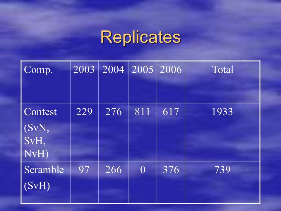 Replicates Comp.2003200420052006Total Contest (SvN, SvH, NvH) 2292768116171933 Scramble (SvH) 972660376739