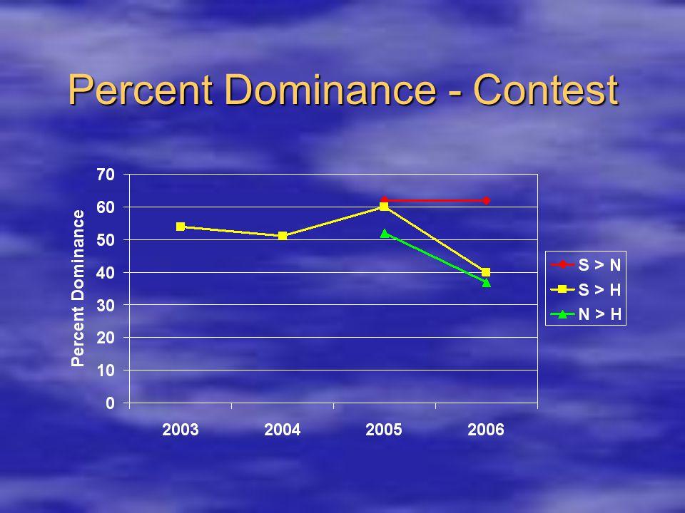 Percent Dominance - Contest