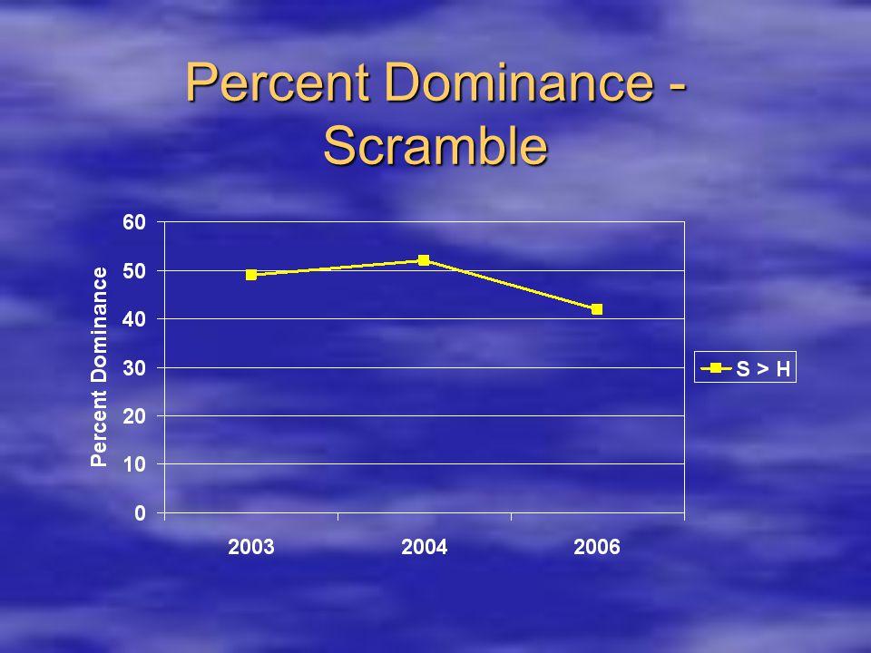 Percent Dominance - Scramble