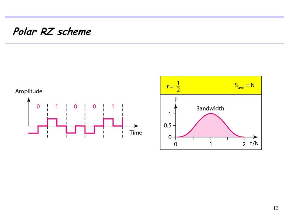 Polar RZ scheme 13