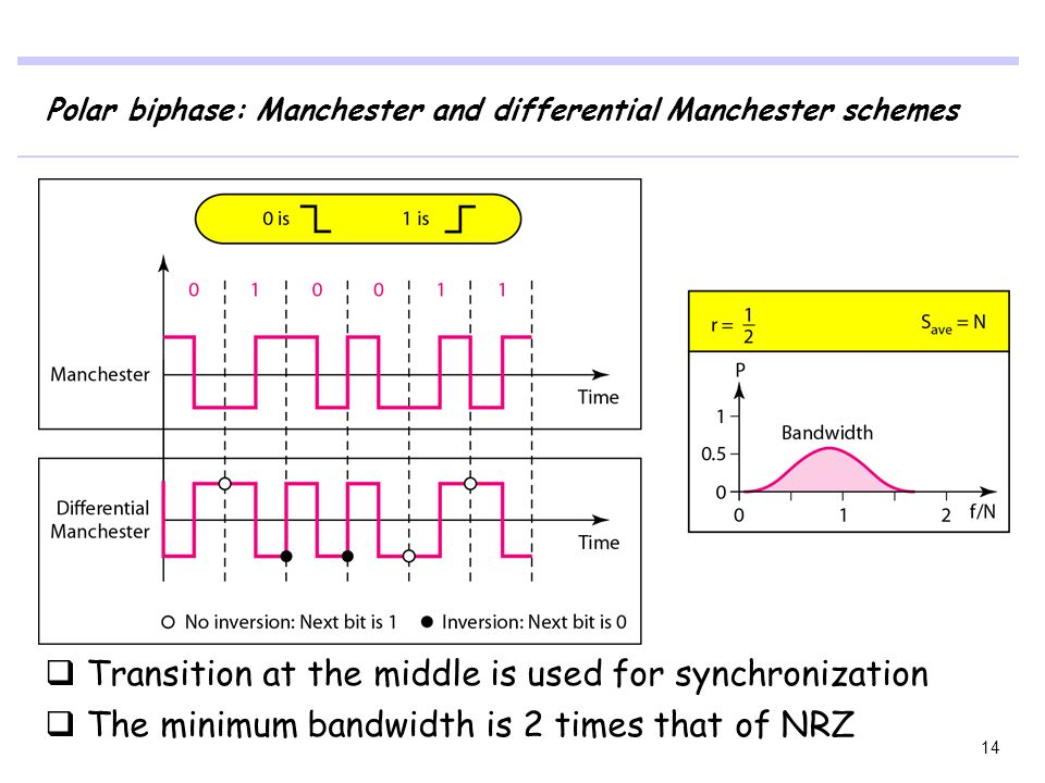Polar biphase: Manchester and differential Manchester schemes  Transition at the middle is used for synchronization  The minimum bandwidth is 2 time
