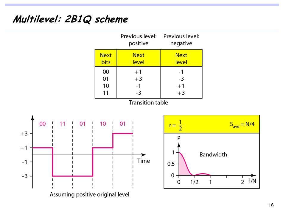 Multilevel: 2B1Q scheme 16