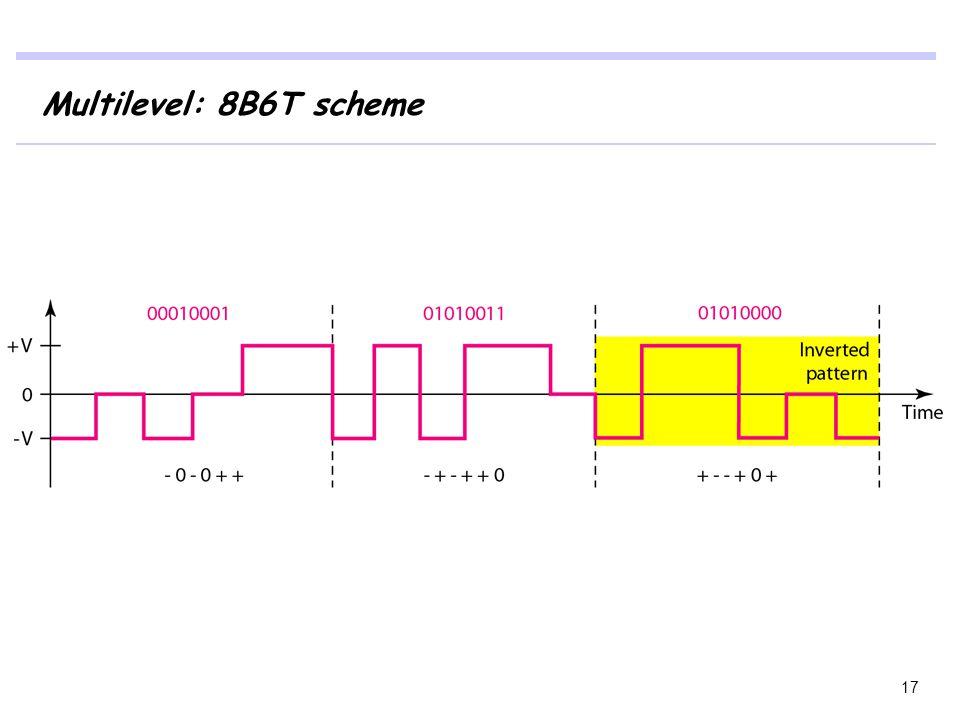 Multilevel: 8B6T scheme 17
