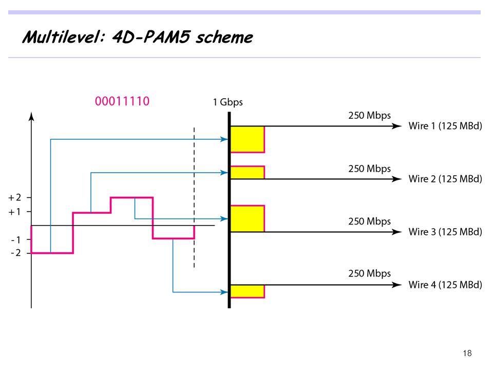 Multilevel: 4D-PAM5 scheme 18