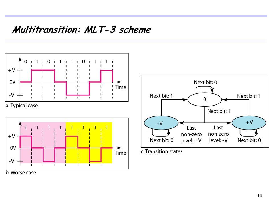 Multitransition: MLT-3 scheme 19