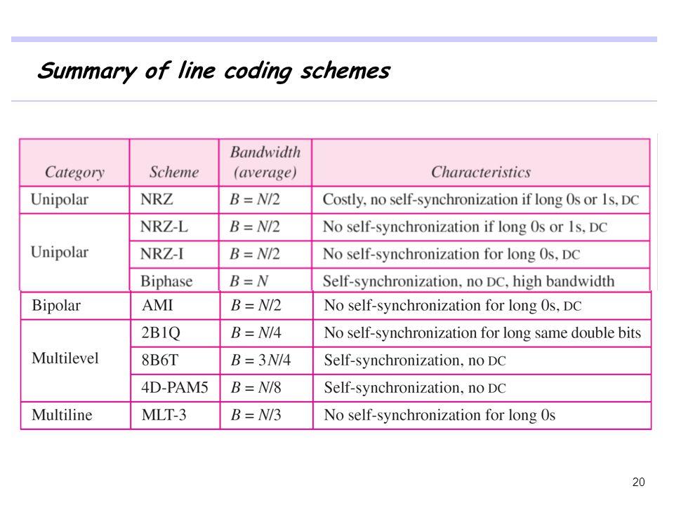 Summary of line coding schemes 20
