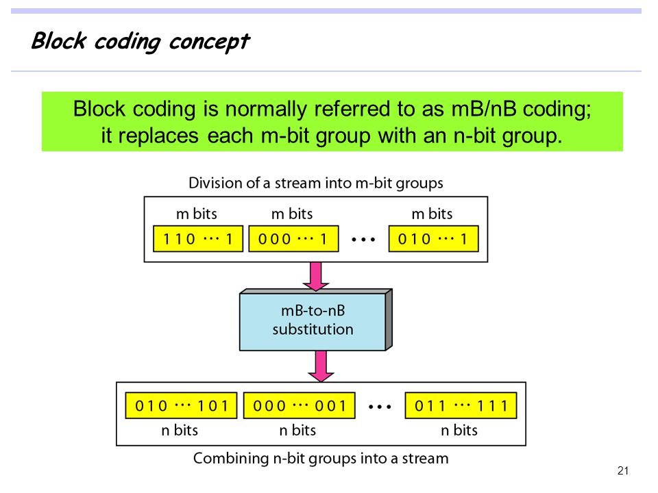 Block coding concept Block coding is normally referred to as mB/nB coding; it replaces each m-bit group with an n-bit group. 21