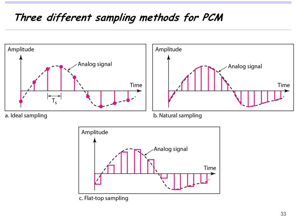 Three different sampling methods for PCM 33