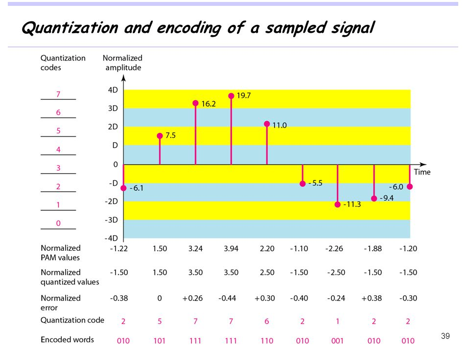 Quantization and encoding of a sampled signal 39