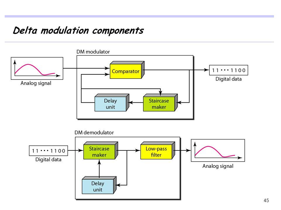 Delta modulation components 45