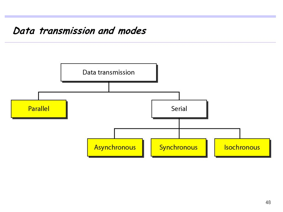 Data transmission and modes 48
