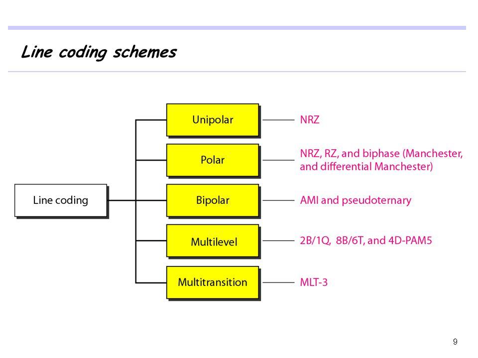 Line coding schemes 9