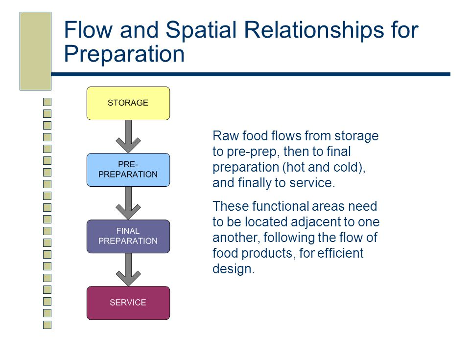 Flow and Spatial Relationships for Preparation Raw food flows from storage to pre-prep, then to final preparation (hot and cold), and finally to servi