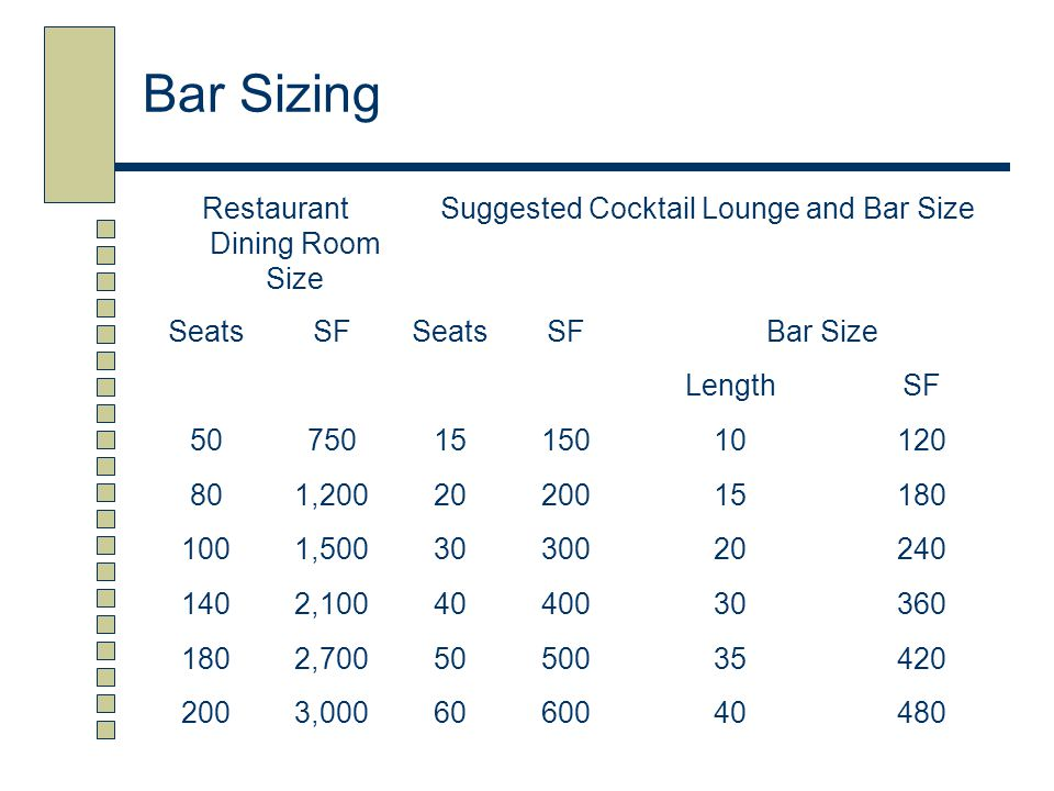 Bar Sizing Restaurant Dining Room Size Suggested Cocktail Lounge and Bar Size SeatsSFSeatsSFBar Size LengthSF 507501515010120 801,2002020015180 1001,5
