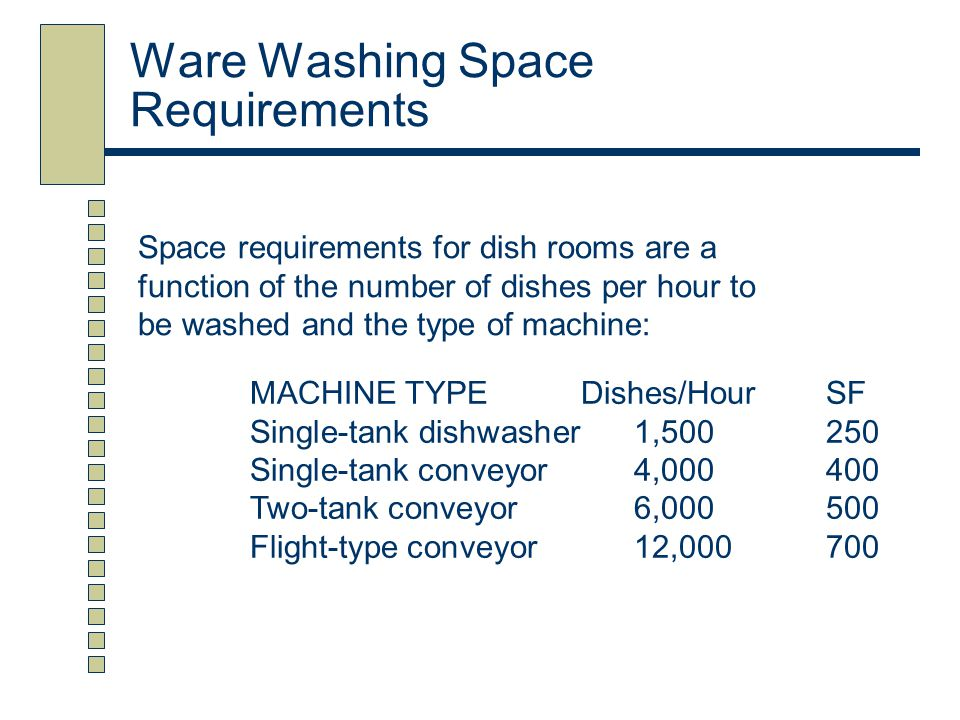 Ware Washing Space Requirements MACHINE TYPE Dishes/HourSF Single-tank dishwasher1,500250 Single-tank conveyor4,000400 Two-tank conveyor6,000500 Fligh