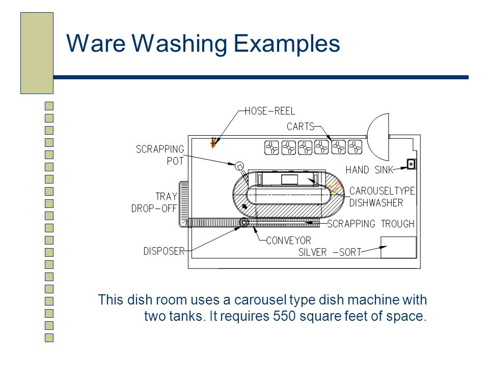 Ware Washing Examples This dish room uses a carousel type dish machine with two tanks. It requires 550 square feet of space.