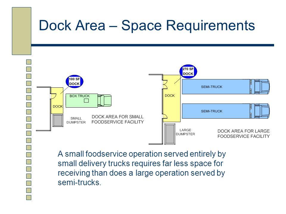 Preparation Areas for a Medium Size Institution Pre- Prep 800 sf Final Prep 300 sf