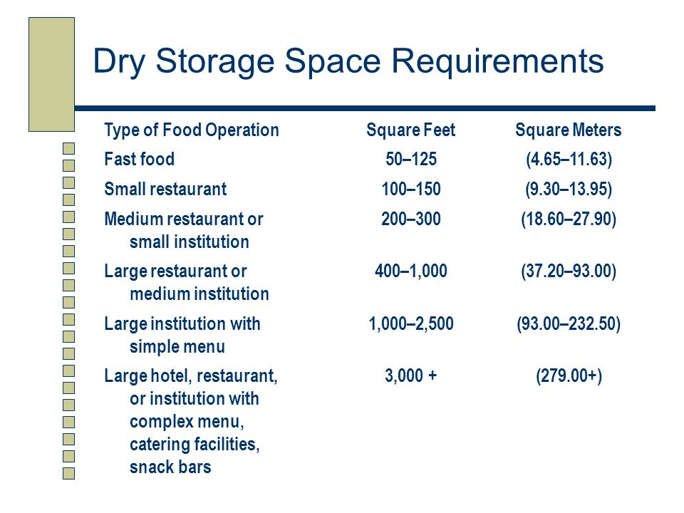 Comparing Dry Storage Spaces 350 square feet for a medium to large restaurant 96 square feet for a very small restaurant The larger space has about four times as much usable shelving as the smaller space
