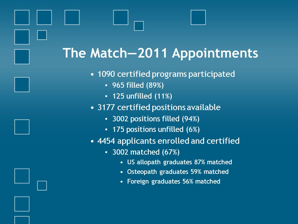 The Match—2011 Appointments 1090 certified programs participated 965 filled (89%) 125 unfilled (11%) 3177 certified positions available 3002 positions filled (94%) 175 positions unfilled (6%) 4454 applicants enrolled and certified 3002 matched (67%) US allopath graduates 87% matched Osteopath graduates 59% matched Foreign graduates 56% matched