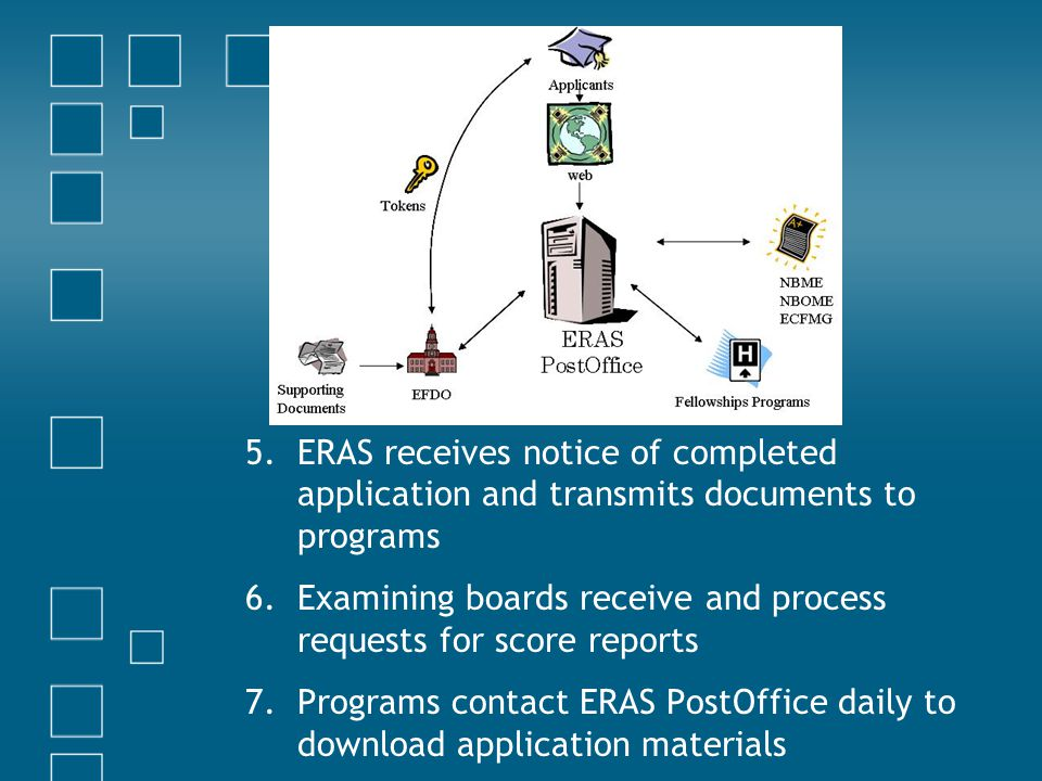 5.ERAS receives notice of completed application and transmits documents to programs 6.Examining boards receive and process requests for score reports 7.Programs contact ERAS PostOffice daily to download application materials
