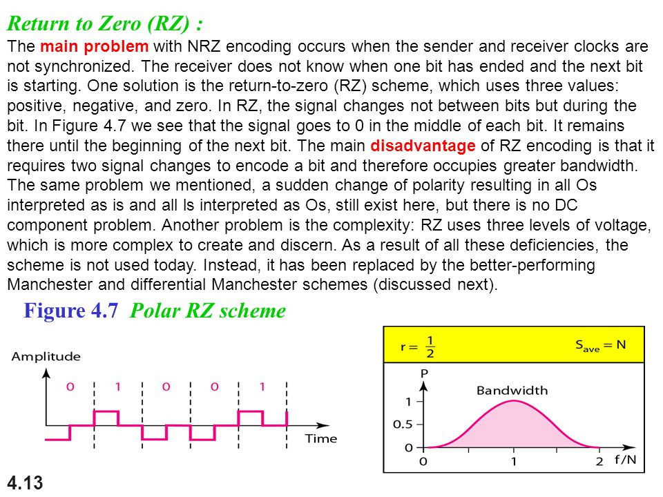4.13 Return to Zero (RZ) : The main problem with NRZ encoding occurs when the sender and receiver clocks are not synchronized. The receiver does not k