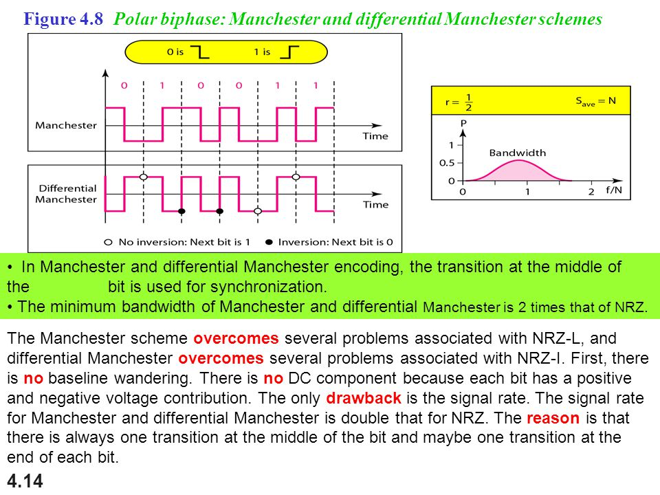 4.14 Figure 4.8 Polar biphase: Manchester and differential Manchester schemes In Manchester and differential Manchester encoding, the transition at the middle of the bit is used for synchronization.
