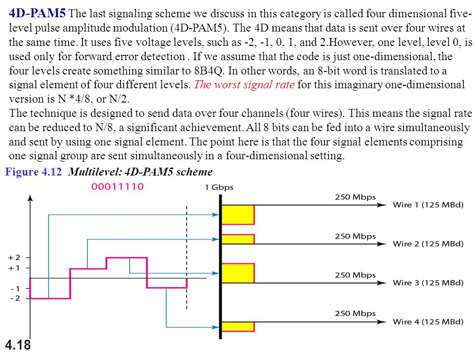 4.18 Figure 4.12 Multilevel: 4D-PAM5 scheme 4D-PAM5 The last signaling scheme we discuss in this category is called four dimensional five- level pulse