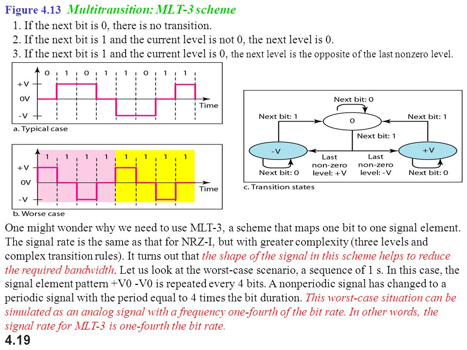4.19 Figure 4.13 Multitransition: MLT-3 scheme One might wonder why we need to use MLT-3, a scheme that maps one bit to one signal element. The signal