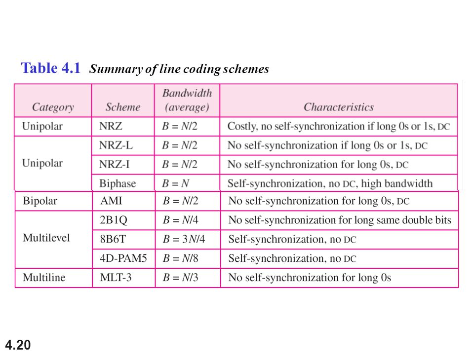 4.20 Table 4.1 Summary of line coding schemes