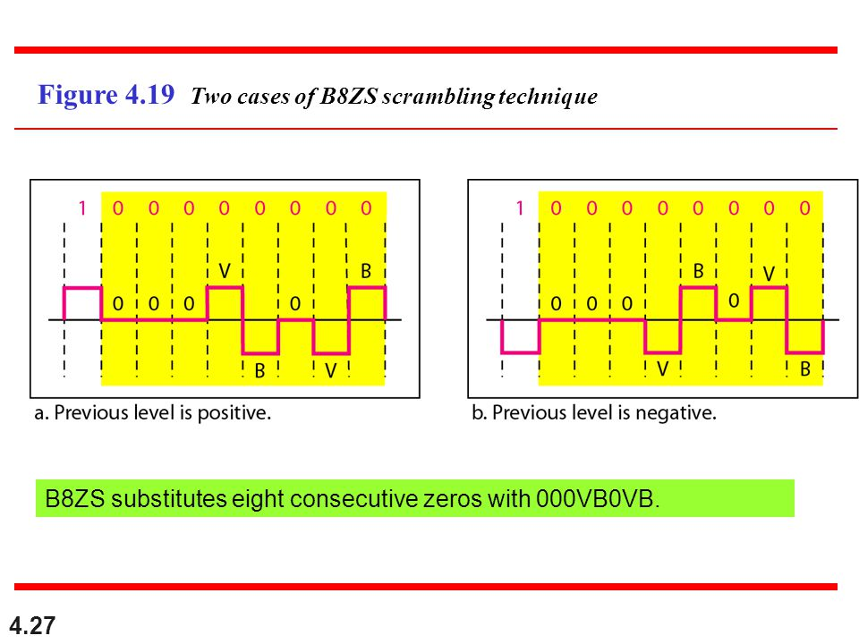 4.27 Figure 4.19 Two cases of B8ZS scrambling technique B8ZS substitutes eight consecutive zeros with 000VB0VB.