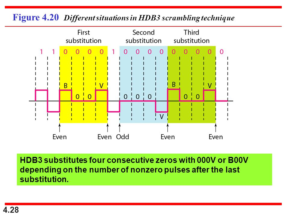 4.28 Figure 4.20 Different situations in HDB3 scrambling technique HDB3 substitutes four consecutive zeros with 000V or B00V depending on the number o