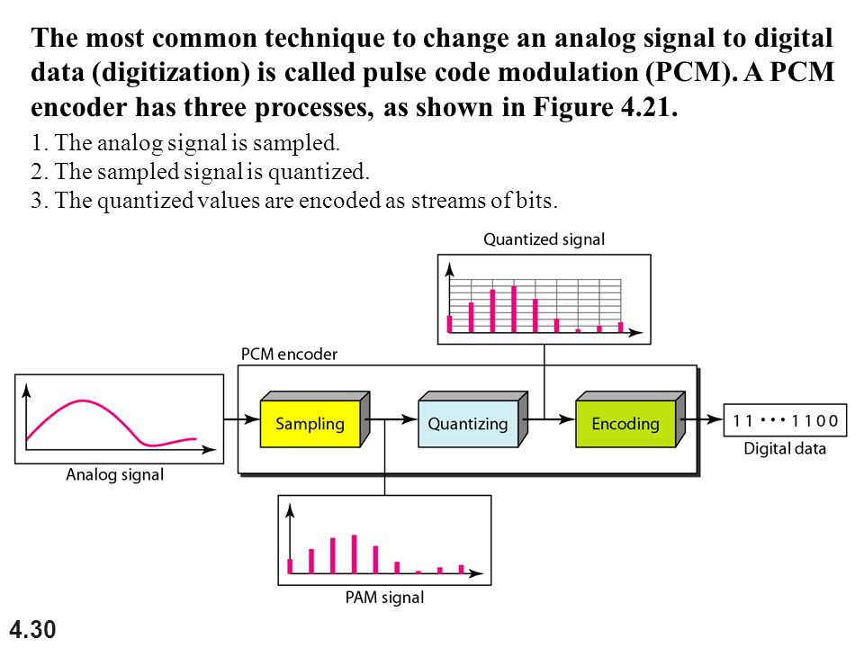 4.30 The most common technique to change an analog signal to digital data (digitization) is called pulse code modulation (PCM).