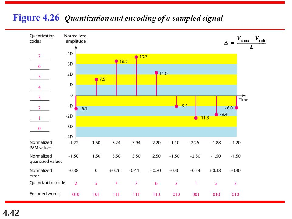 4.42 Figure 4.26 Quantization and encoding of a sampled signal