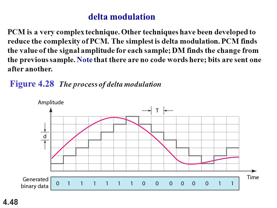 4.48 Figure 4.28 The process of delta modulation PCM is a very complex technique. Other techniques have been developed to reduce the complexity of PCM