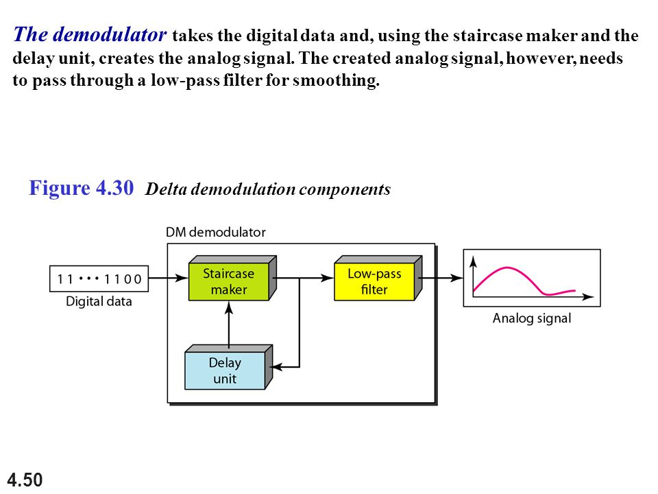 4.50 Figure 4.30 Delta demodulation components The demodulator takes the digital data and, using the staircase maker and the delay unit, creates the a