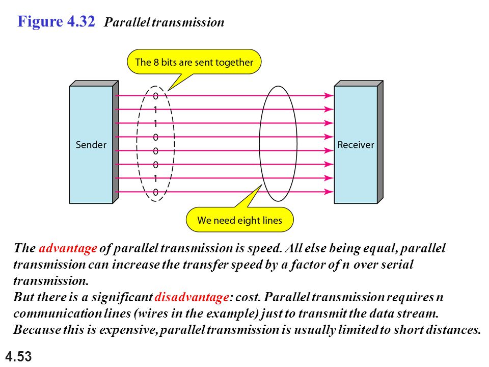 4.53 Figure 4.32 Parallel transmission The advantage of parallel transmission is speed. All else being equal, parallel transmission can increase the t