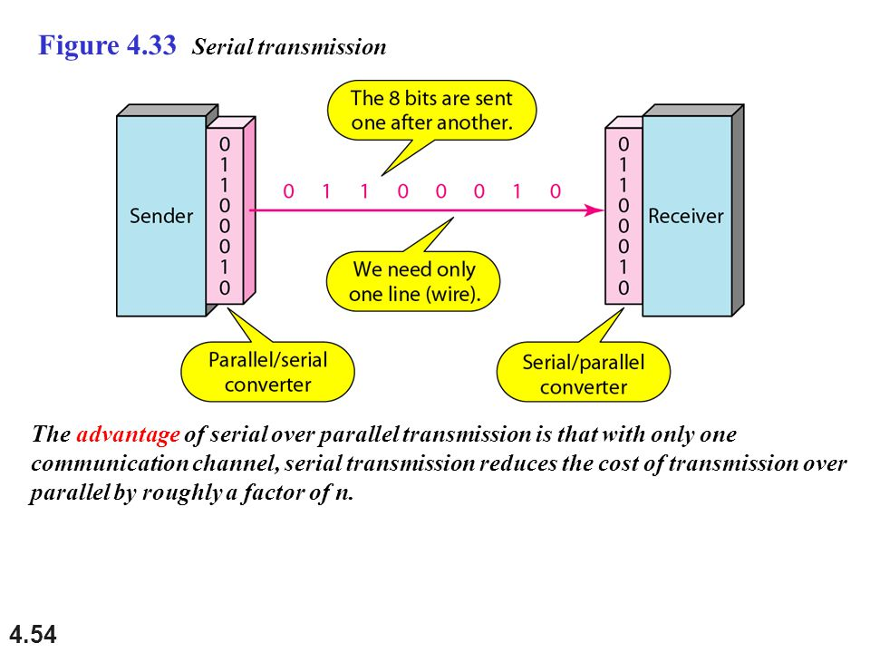 4.54 Figure 4.33 Serial transmission The advantage of serial over parallel transmission is that with only one communication channel, serial transmissi