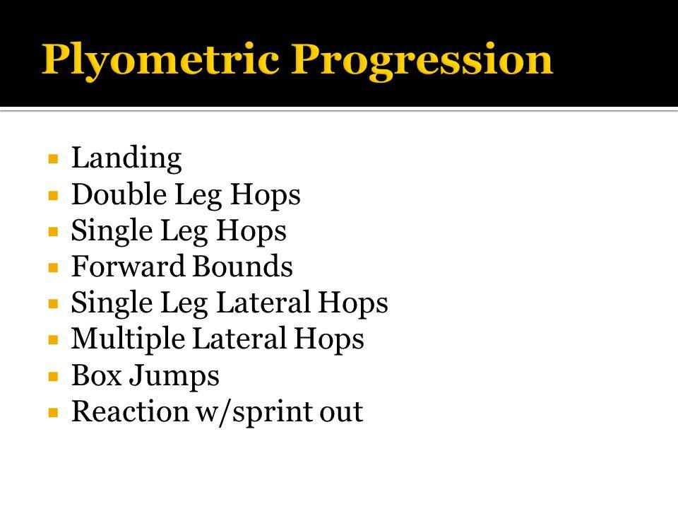  Landing  Double Leg Hops  Single Leg Hops  Forward Bounds  Single Leg Lateral Hops  Multiple Lateral Hops  Box Jumps  Reaction w/sprint out Plyometric Progression