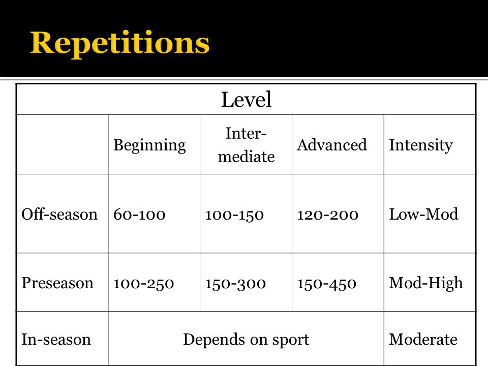 Level Beginning Inter- mediate AdvancedIntensity Off-season60-100100-150120-200Low-Mod Preseason100-250150-300150-450Mod-High In-seasonDepends on sportModerate Repetitions