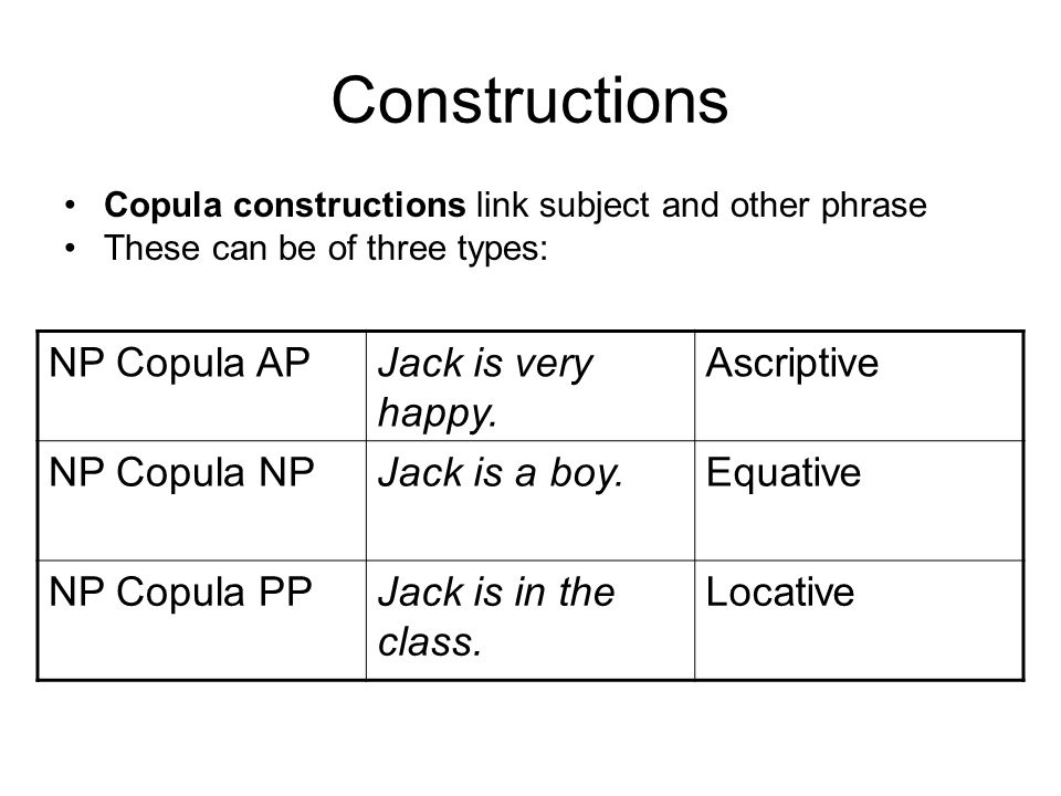 Constructions Copula constructions link subject and other phrase These can be of three types: NP Copula APJack is very happy. Ascriptive NP Copula NPJ