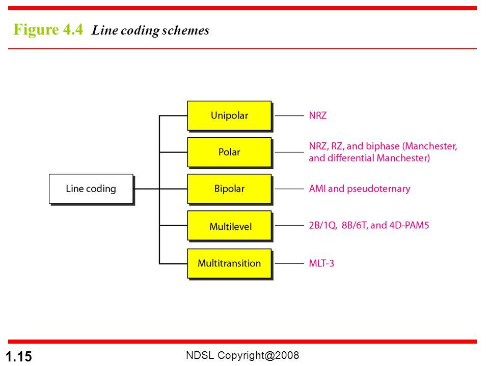 NDSL Copyright@2008 1.15 Figure 4.4 Line coding schemes